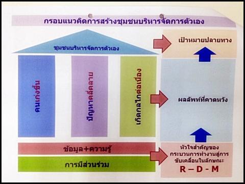 ภาพจากมูลนิธิสถาบันวิจัยเพื่อท้องถิ่น